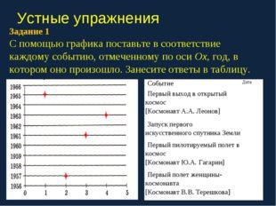Устные упражнения Задание 1. С помощью графика поставьте в соответствие каждо
