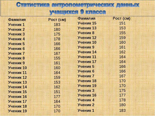 ФамилияРост (см) Ученик 1183 Ученик 2180 Ученик 3175 Ученик 4178 Ученик...