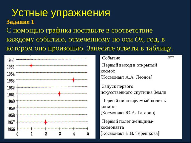 Устные упражнения Задание 1. С помощью графика поставьте в соответствие каждо...