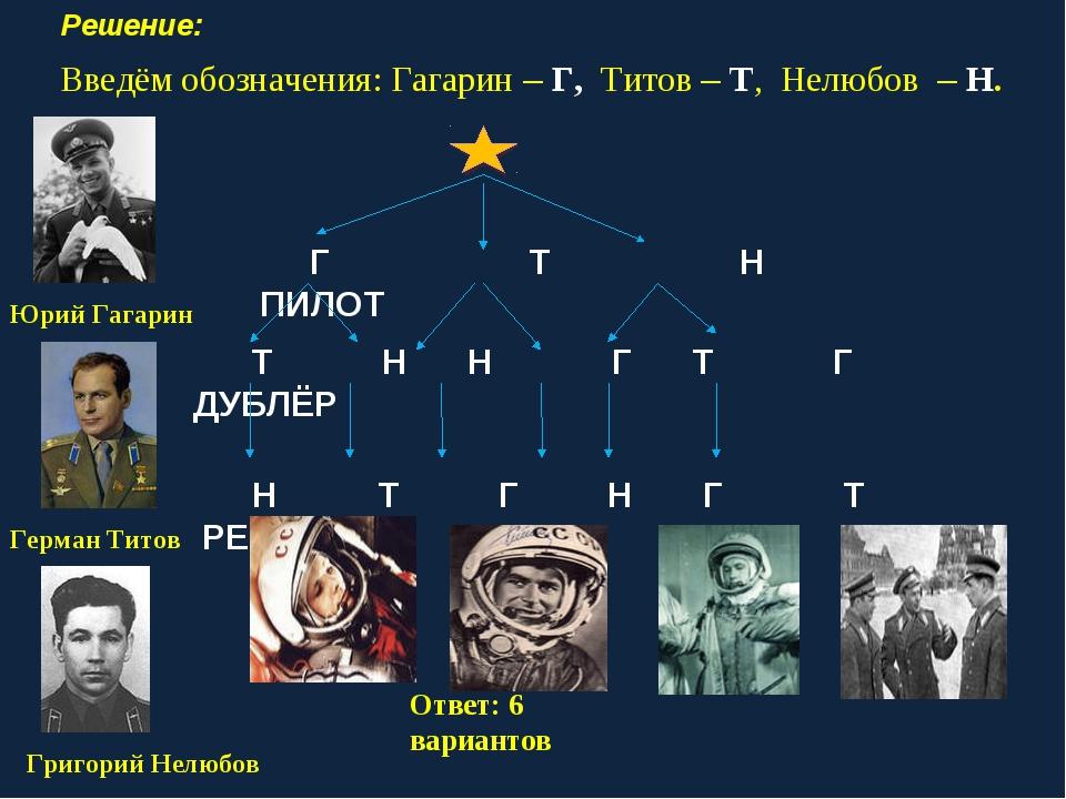 Решение: Введём обозначения: Гагарин – Г, Титов – Т, Нелюбов – Н. Г Т Н ПИЛОТ...