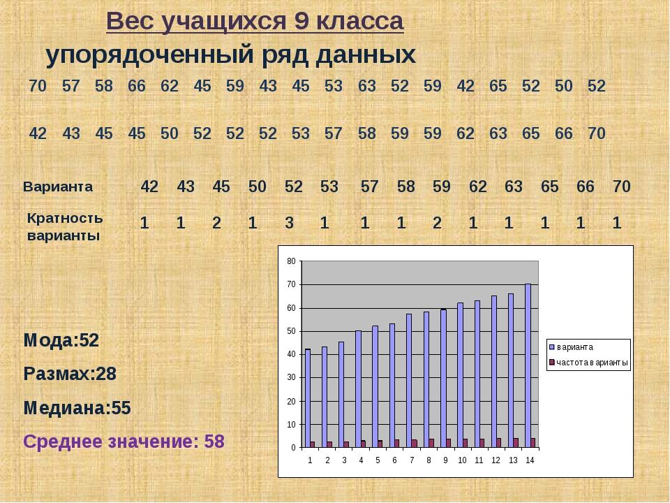 упорядоченный ряд данных Варианта Кратность варианты Мода:52 Размах:28 Медиан...