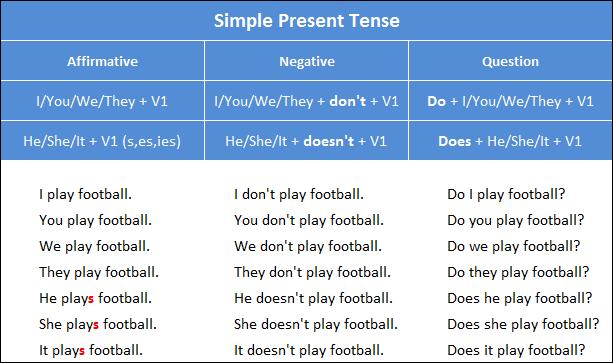 Блог - English_kz: Present Simple Tense (Қазіргі осы шақ)
