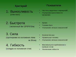 Критерий Выносливость (степ-тест) 2. Быстрота (челночный бег 15*5*5*15м) 3. С