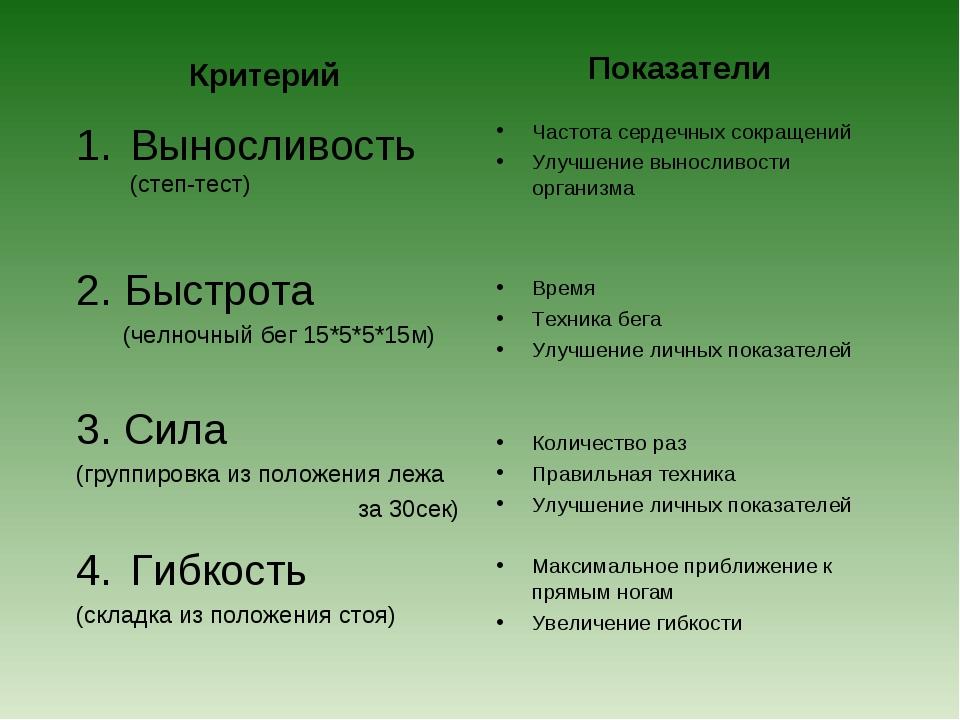 Критерий Выносливость (степ-тест) 2. Быстрота (челночный бег 15*5*5*15м) 3. С...