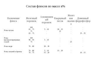 Состав флюсов по массе в% Назначение флюса Железный порошок Алюминиевый порош
