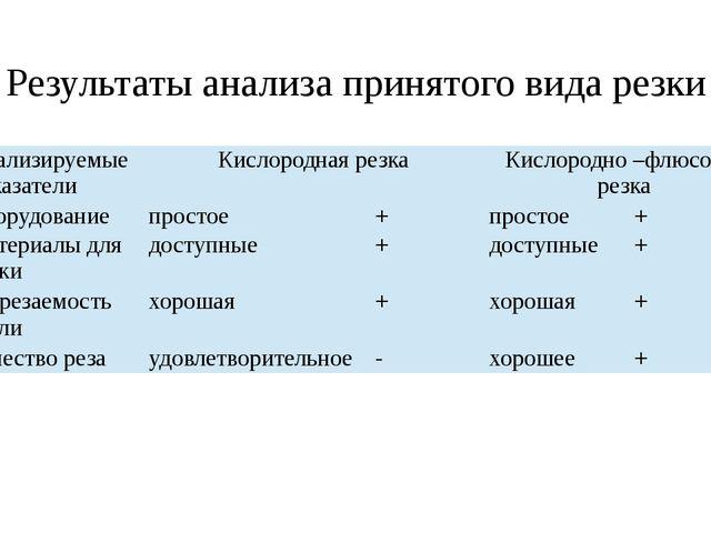 Результаты анализа принятого вида резки Анализируемые показатели Кислородная...