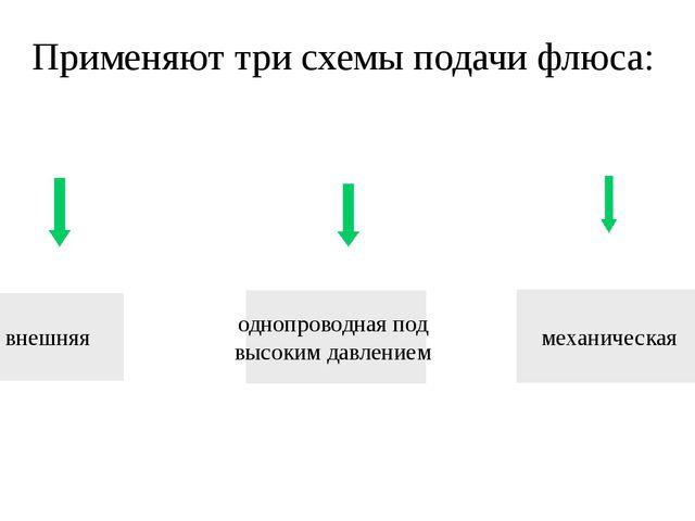 Применяют три схемы подачи флюса: внешняя механическая однопроводная под высо...