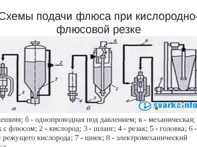 Схемы подачи флюса при кислородно-флюсовой резке а - внешняя; б - однопроводн...