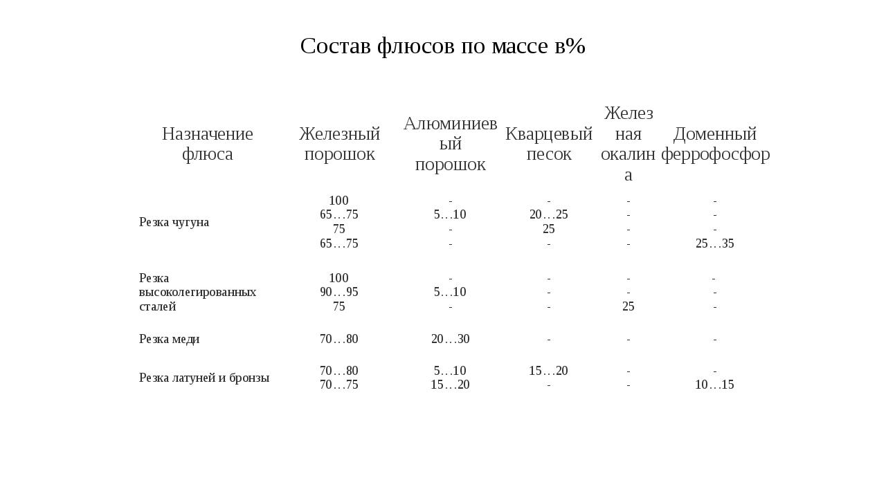 Состав флюсов по массе в% Назначение флюса Железный порошок Алюминиевый порош...