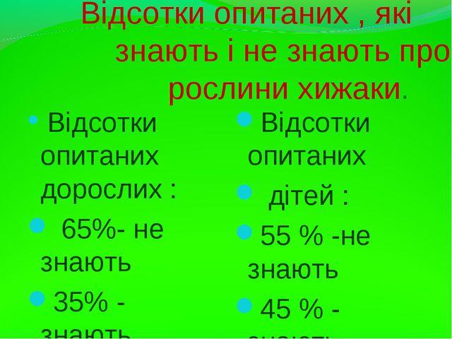 Відсотки опитаних , які знають і не знають про рослини хижаки. Відсотки опит...