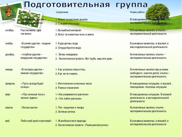 месяцтема содержаниеФормы работы сентябрь« В зелённом царстве – лесном го...