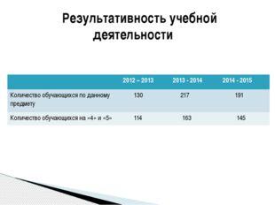 Результативность учебной деятельности 2012 – 2013 2013 - 2014 2014 - 2015 Ко