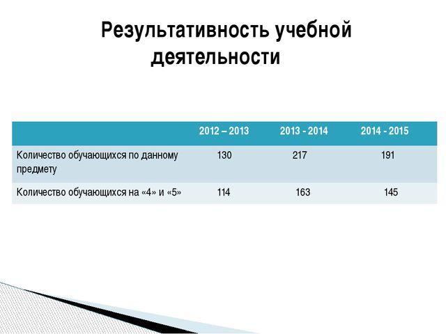 Результативность учебной деятельности 2012 – 2013 2013 - 2014 2014 - 2015 Ко...