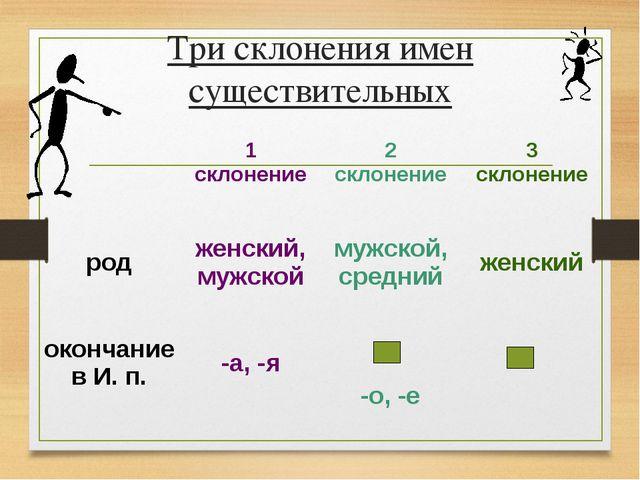 Три склонения имен существительных 1 склонение2 склонение3 склонение родж...