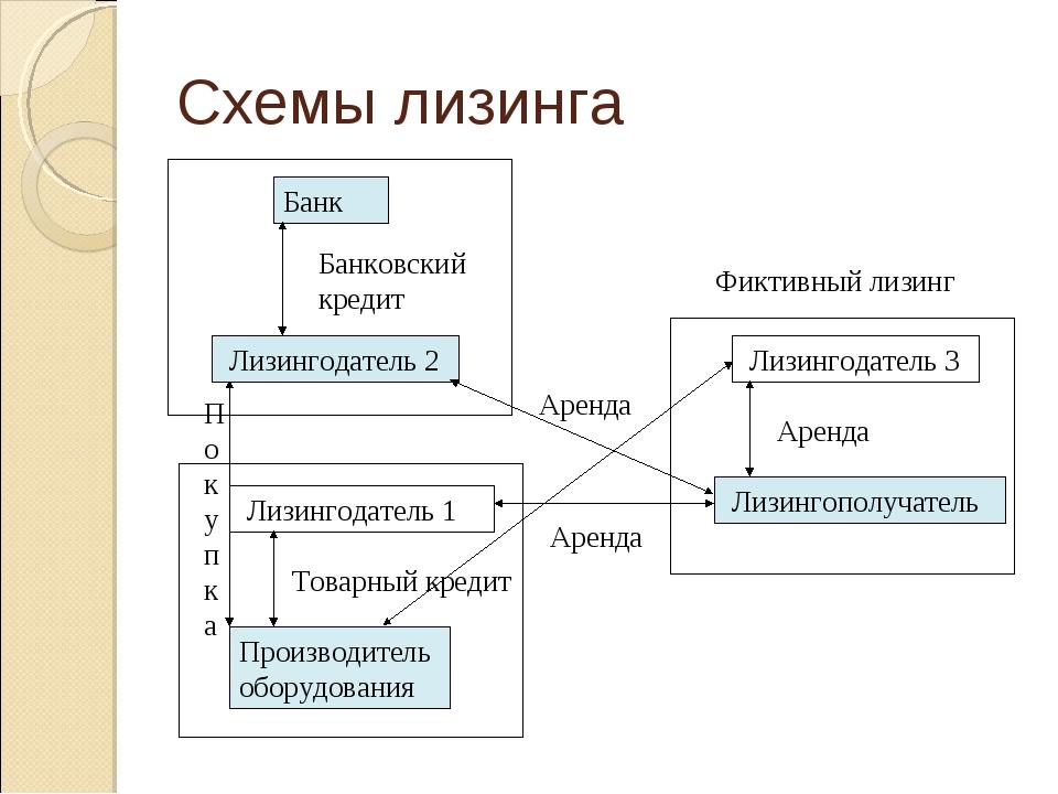 Схемы лизинга Производитель оборудования Лизингодатель 1 Лизингополучатель