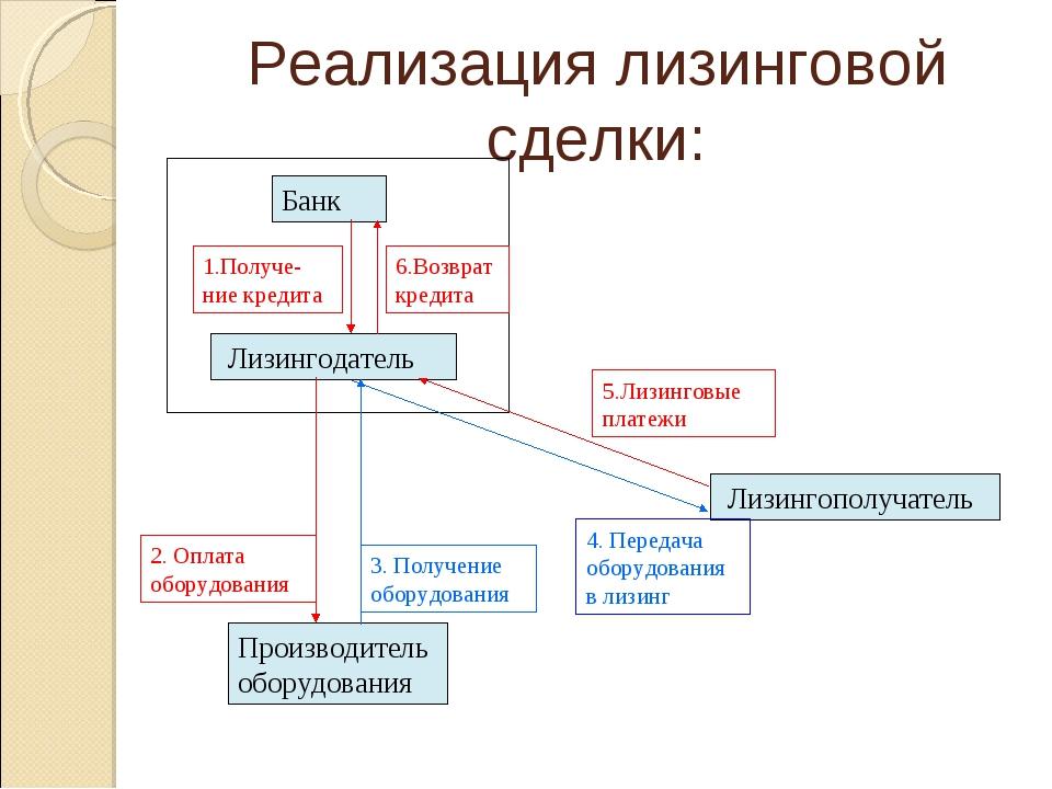 Реализация лизинговой сделки: Производитель оборудования Лизингополучатель