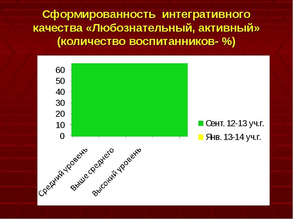 Сформированность интегративного качества «Любознательный, активный» (количест...