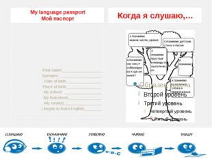 My language passport Мой паспорт Когда я слушаю,… First name________________