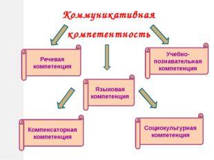 Коммуникативная компетентность Речевая компетенция Языковая компетенция Комп