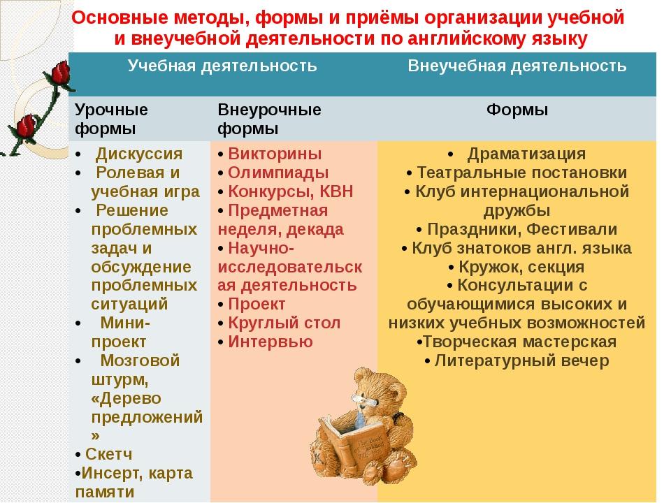 Основные методы, формы и приёмы организации учебной и внеучебной деятельности...