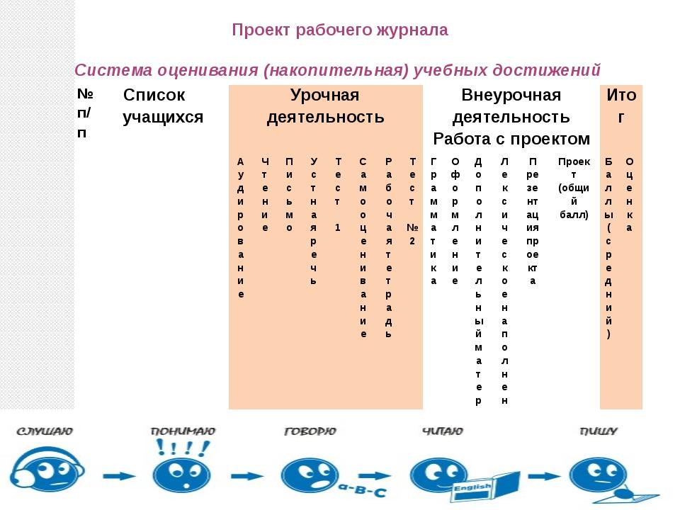 Проект рабочего журнала Система оценивания (накопительная) учебных достижений...