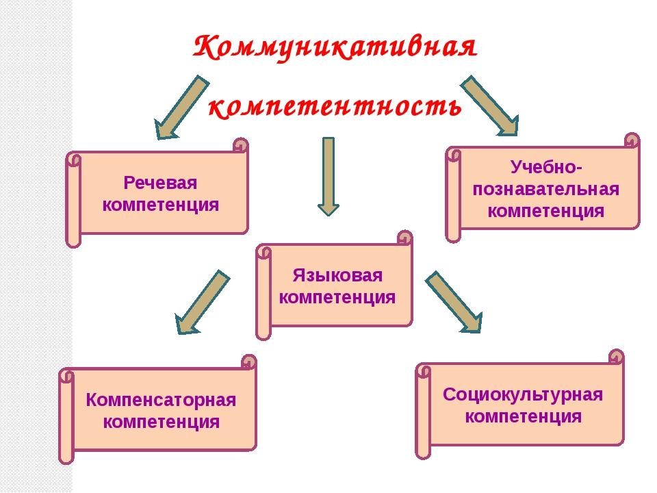 Коммуникативная компетентность Речевая компетенция Языковая компетенция Комп...