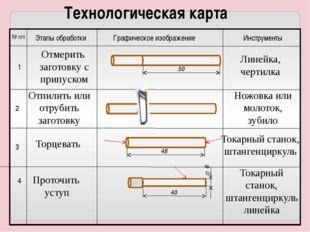 Технологическая карта № п/п Этапы обработки Графическое изображение Инструме