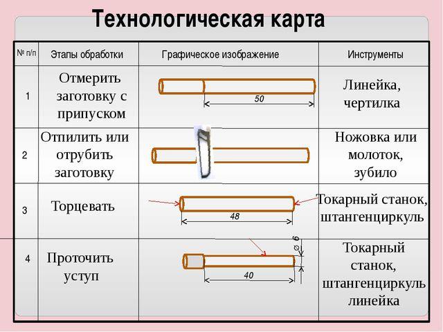 Технологическая карта № п/п Этапы обработки Графическое изображение Инструме...
