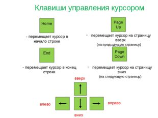 Клавиши управления курсором Home End - перемещает курсор в начало строки - пе