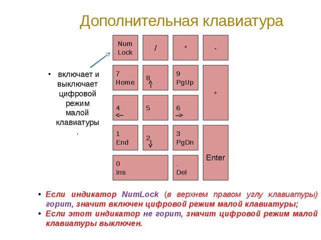 Дополнительная клавиатура Если индикатор NumLock (в верхнем правом углу клави...