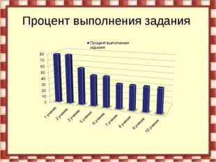 Процент выполнения задания