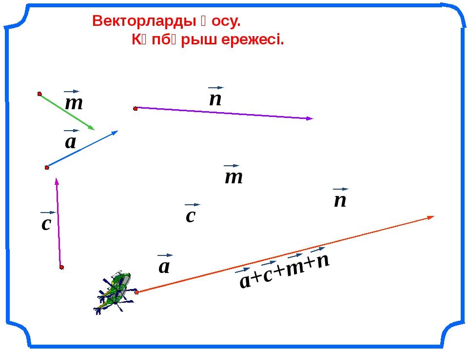 Векторларды қосу. Көпбұрыш ережесі. a c n m c m n a+c+m+n a