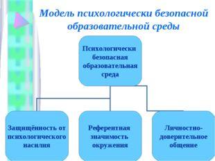 Модель психологически безопасной образовательной среды