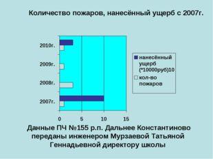 Количество пожаров, нанесённый ущерб с 2007г. Данные ПЧ №155 р.п. Дальнее Кон