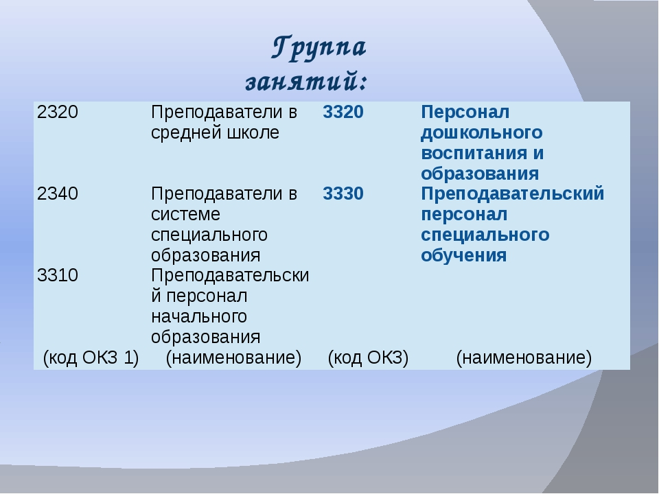 Группа занятий: 2320 Преподаватели в средней школе 3320 Персонал дошкольного...