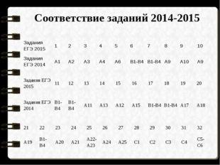 Соответствие заданий 2014-2015 Задания ЕГЭ 2015 1 2 3 4 5 6 7 8 9 10 Задания