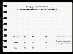 Распределение заданий экзаменационной работы по частям работы № Часть работы