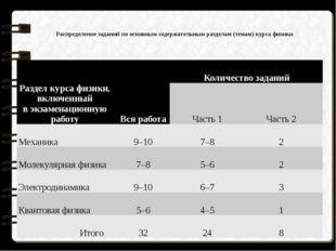 Распределение заданий по основным содержательным разделам (темам) курса физ