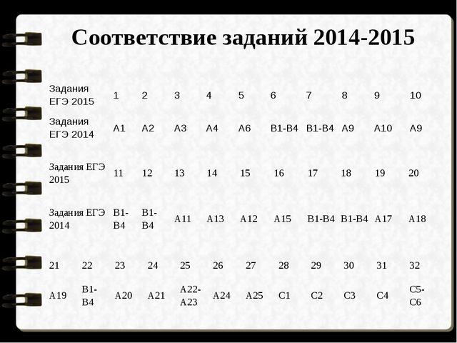Соответствие заданий 2014-2015 Задания ЕГЭ 2015 1 2 3 4 5 6 7 8 9 10 Задания...