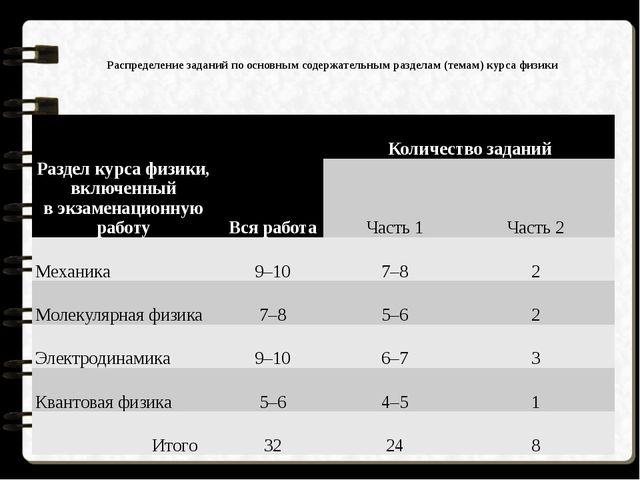 Распределение заданий по основным содержательным разделам (темам) курса физ...