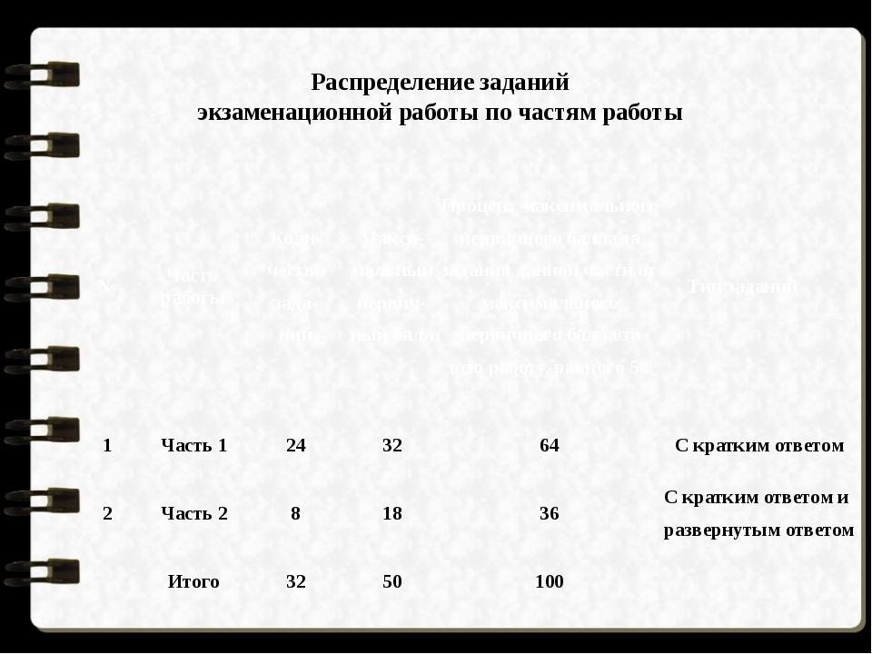 Распределение заданий экзаменационной работы по частям работы № Часть работы...