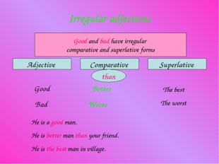 Irregular adjectives Adjective Comparative Superlative Good and bad have irre