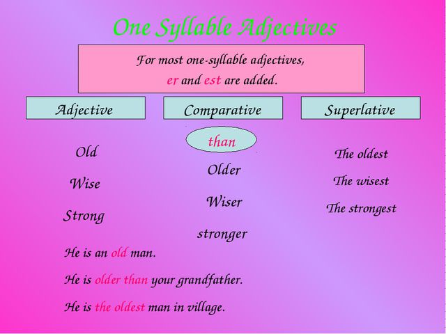 One Syllable Adjectives Adjective Comparative Superlative For most one-syllab...