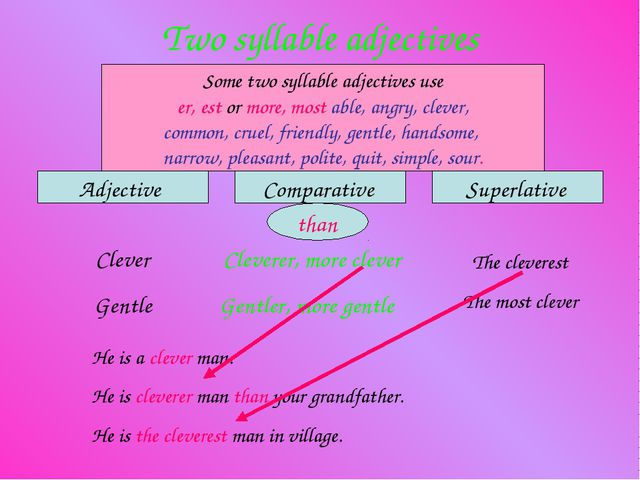 Two syllable adjectives Adjective Comparative Superlative Some two syllable a...
