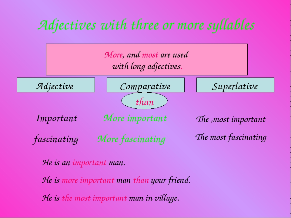 Adjectives with three or more syllables Adjective Comparative Superlative Mor...