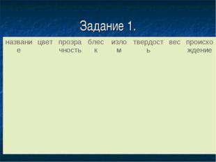 Задание 1. таблицы.  названиецветпрозрачностьблескизломтвердостьвеспр
