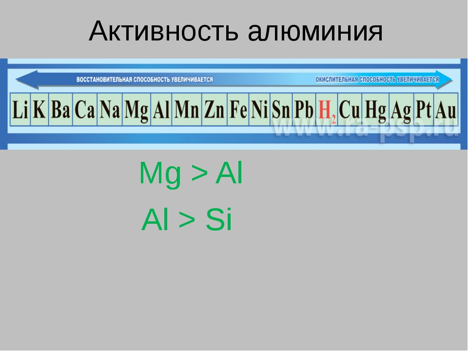 Активность алюминия Mg > Al Al > Si