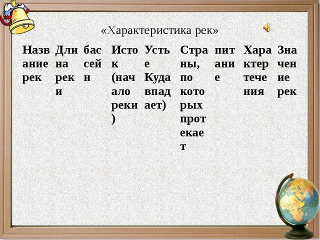 «Характеристика рек» Название рек Длина реки бассейн Исток (начало реки) Усть...