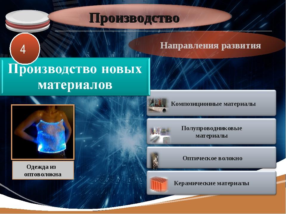 Производство Направления развития Одежда из оптоволокна 4 LOGO