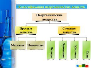 Классификация неорганических веществ Металлы Неметаллы Оксиды Основания Кисл